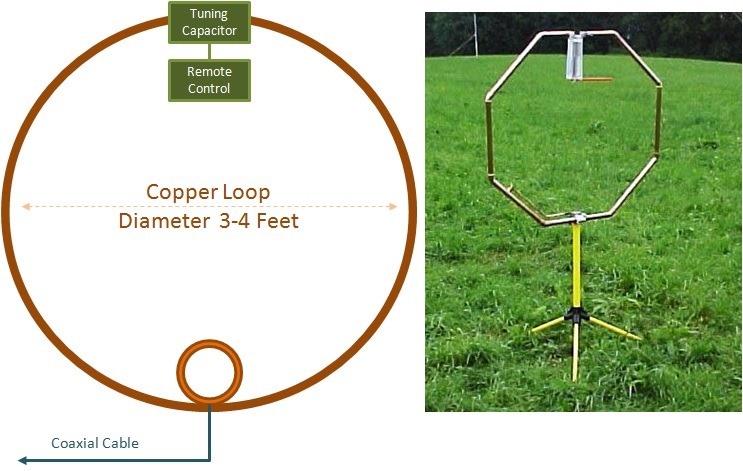 how to build an am antenna