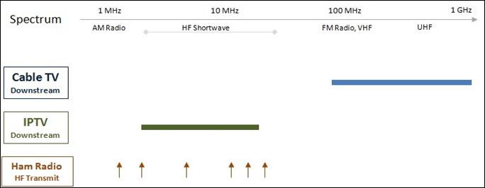 ham radio TVI and the cable spectrum