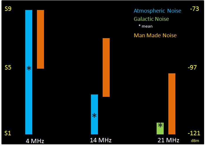 noise limits performance