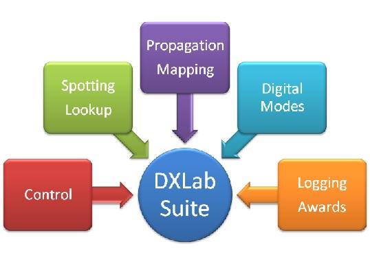 DXLab Suite