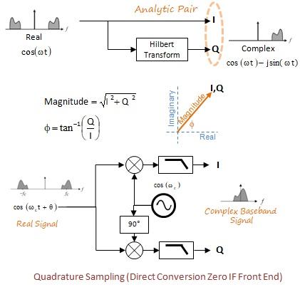 sdr receiver quadrature signals
