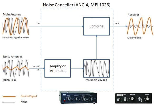 noise cancellers