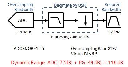sdr receiver processing gain