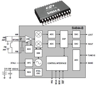 silicon labs single chip radios