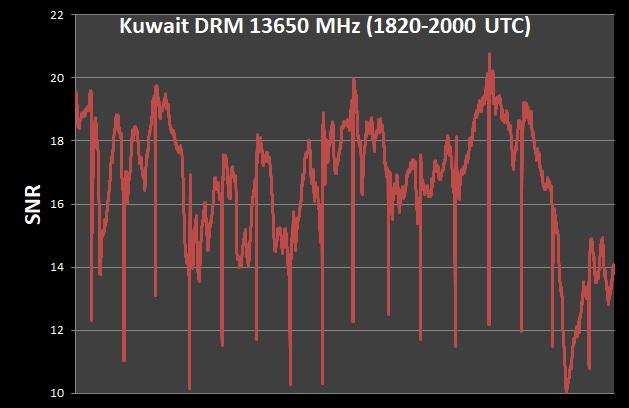 radio kuwait fading