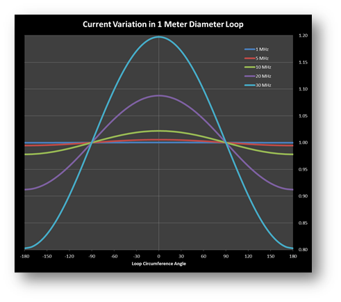 constant current loops