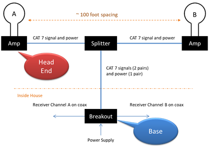 wideband loop antenna implementation