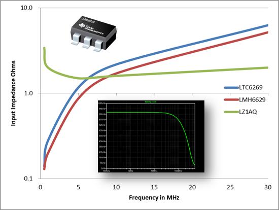 wideband loop transimpedance op amp