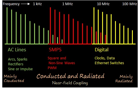 broadband rfi spectrum