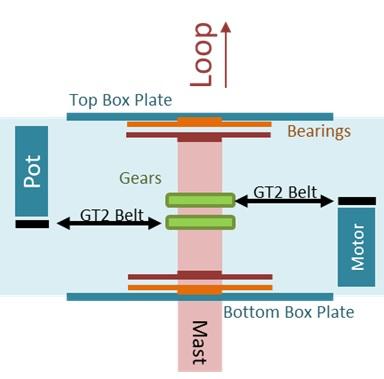 wideband loop rotator concept