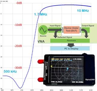 nanovna vector network analyzer