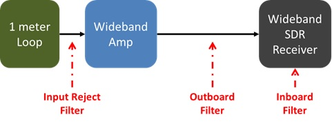 wideband rejection filtering